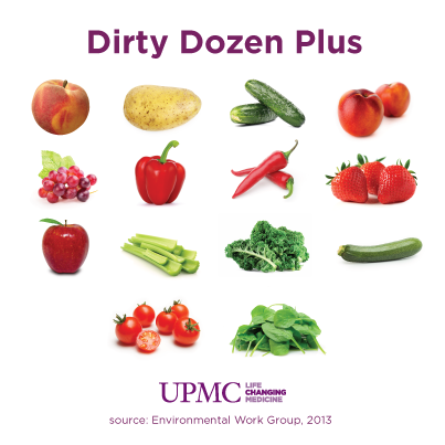 Dirty Dozen Plus | UPMC HealthBeat