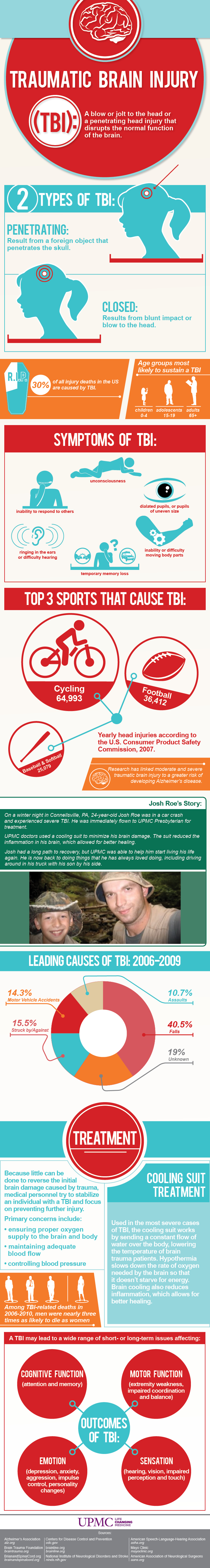 Traumatic Brain Injury Infographic