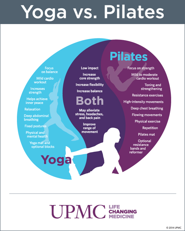 Yoga vs. Pilates: Find Which Workout Is Right for You ...