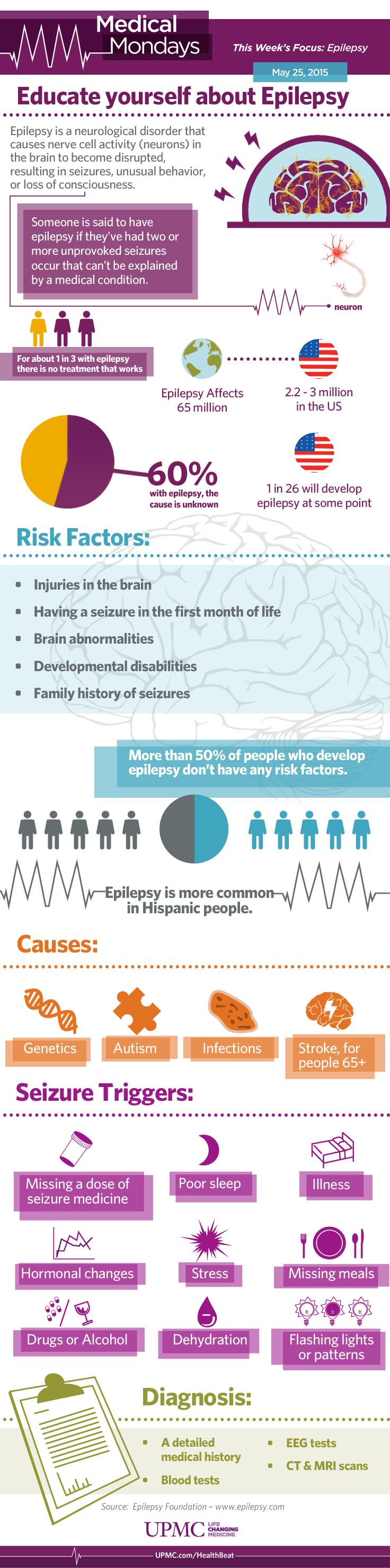 Medical Monday: Epilepsy