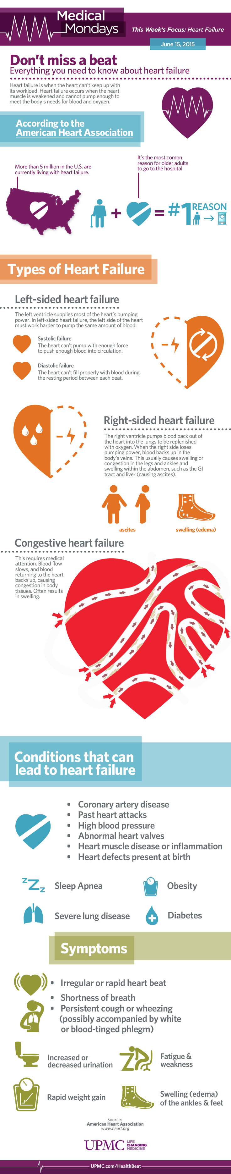 Heart Failure Infographic