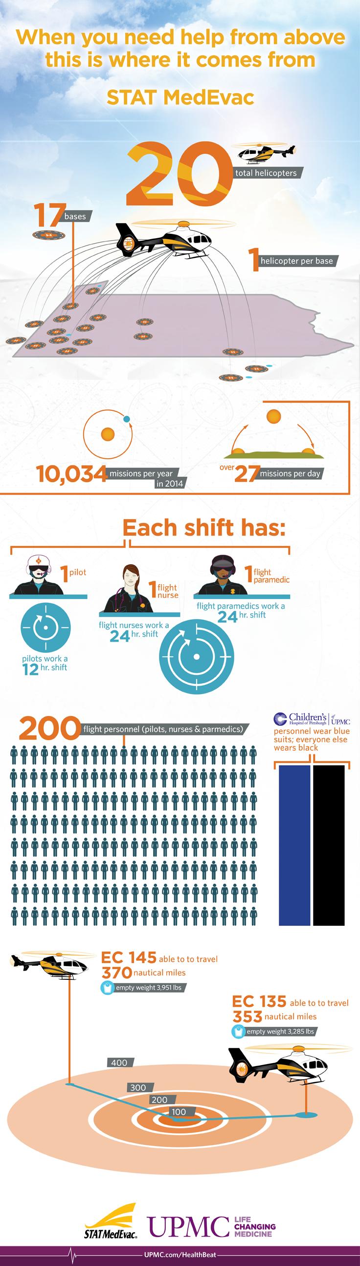 MedEvac Infographic | UPMC HealthBeat
