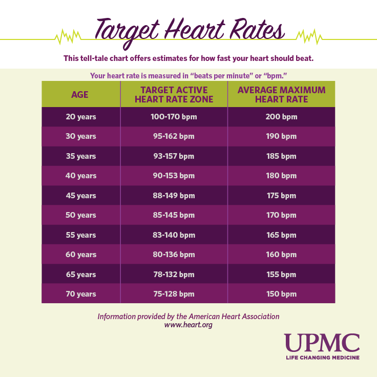 Learn howto find your target heart rate