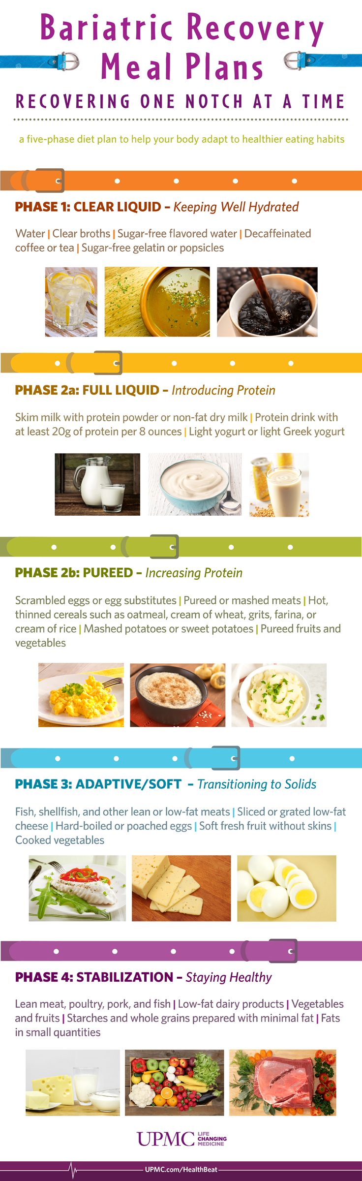 infographic: bariatric recovery meal plan | upmc healthbeat