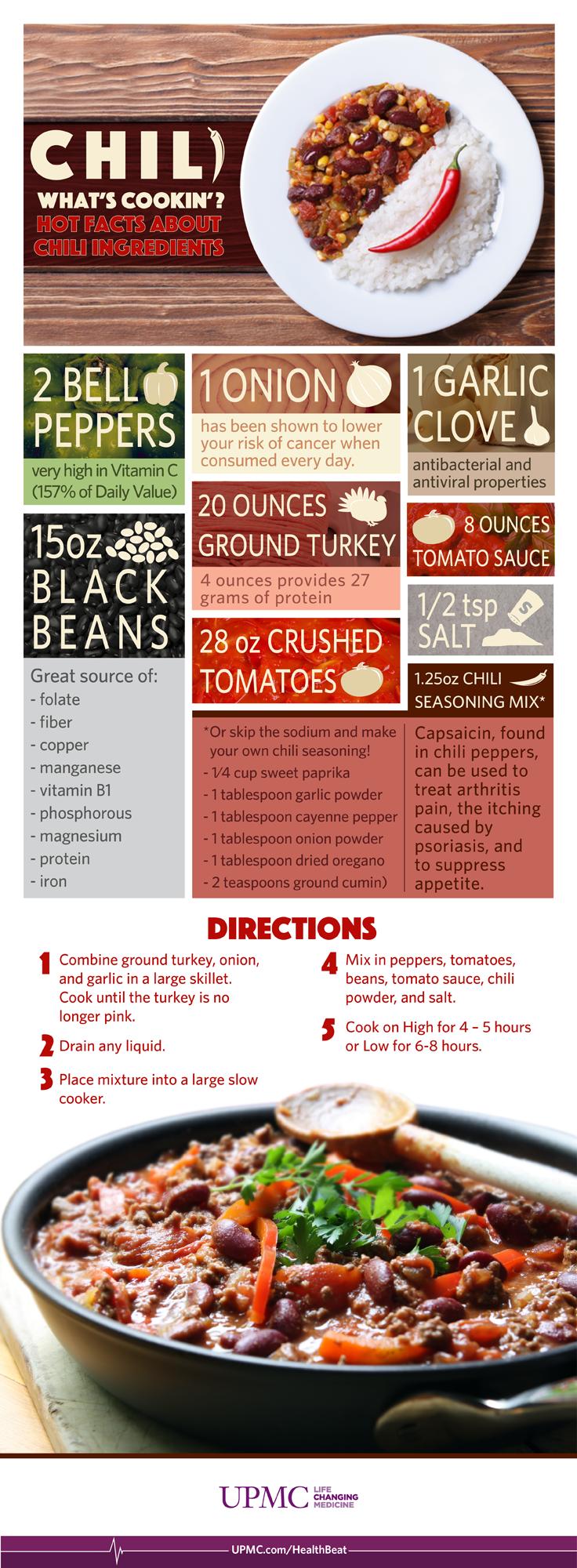 chili infographic
