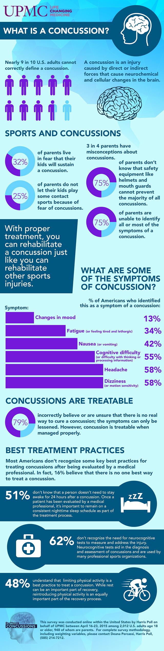 Concussion survey infographic