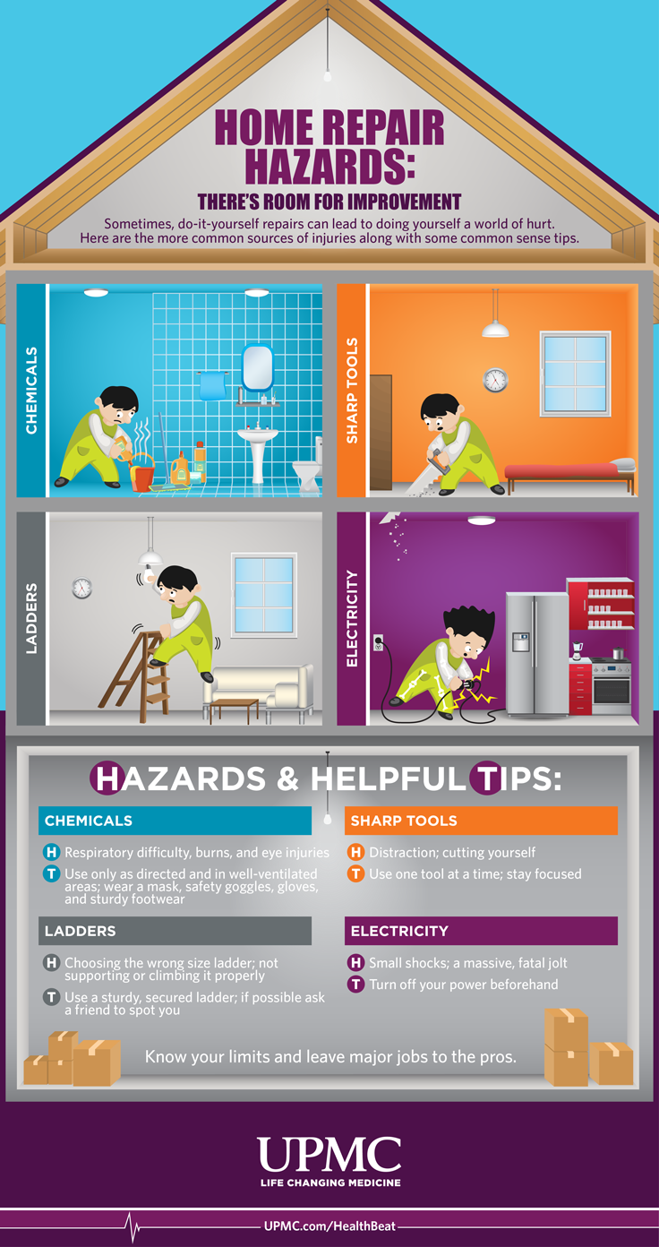 Home repair hazards how to stay safe during home repairs common culprits ways people are injured at home solutioingenieria Image collections