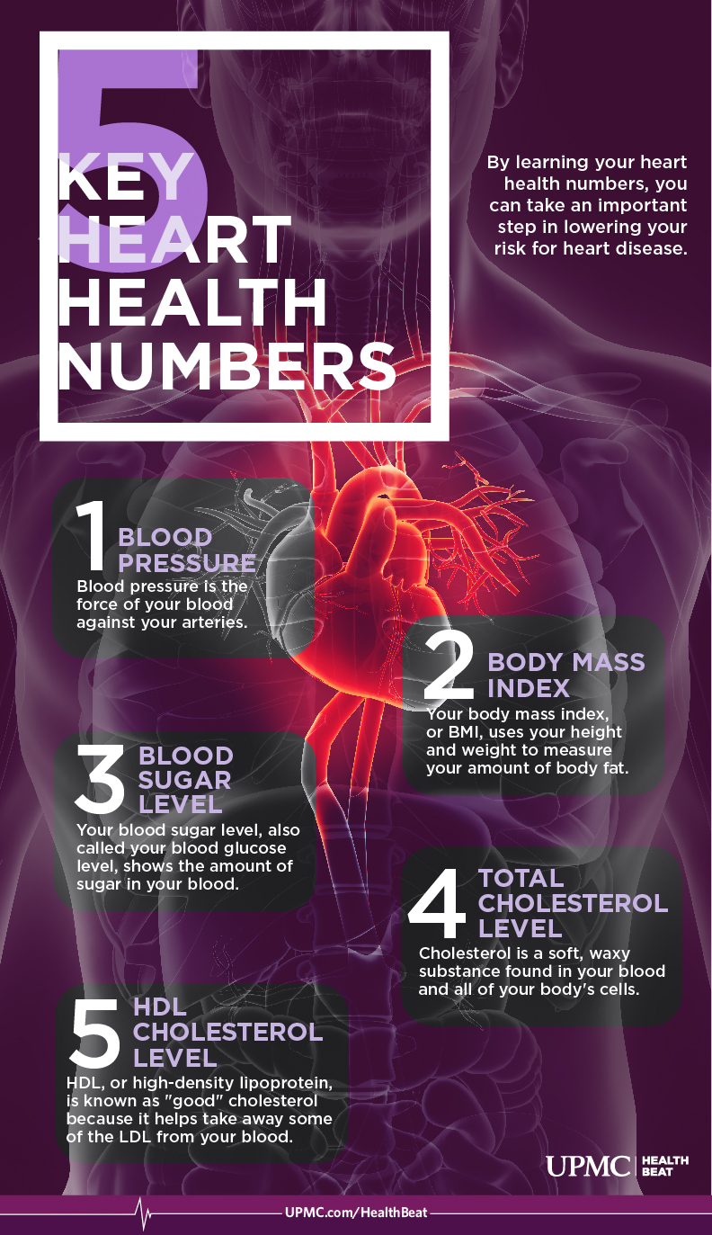 5 Heart Health Numbers You Need to Know | UPMC HealthBeat