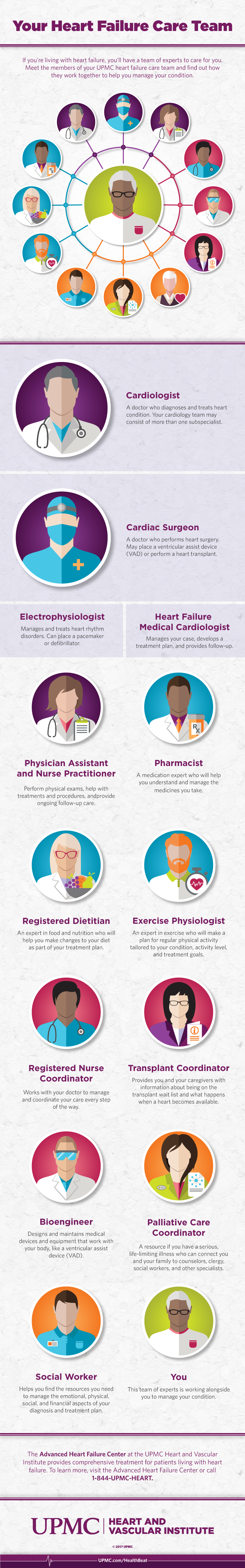 Learn more about the members of your heart failure care team
