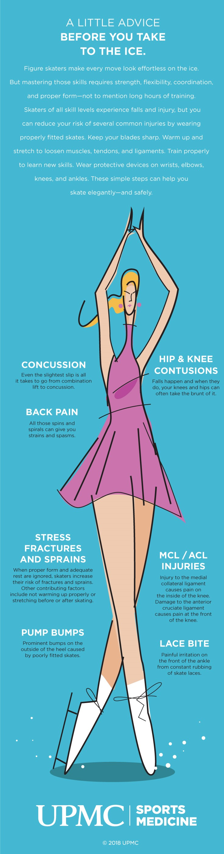 Learn about common injuries in figure skating