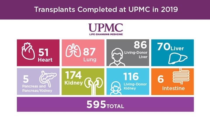 UPMC Transplants in 2019